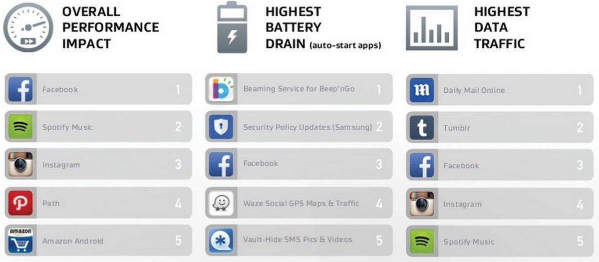 Ποιες εφαρμογές εξαντλούν πιο γρήγορα την μπαταρία στα smartphones - Φωτογραφία 2