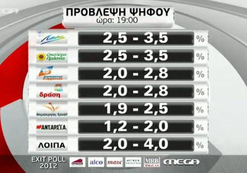 Exit poll: Συντριβή για ΠΑΣΟΚ-ΝΔ, μάχη για τη 2η θέση ο ΣΥΡΙΖΑ, 6-8% Χρυσή Αυγή - Φωτογραφία 2
