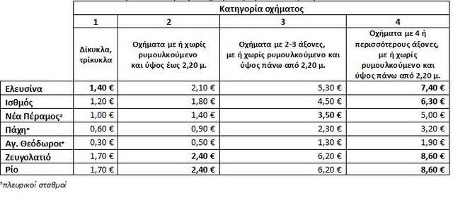 Πόσο κοστίζουν τα νέα διόδια στην εθνική οδό Αθηνών - Πατρών - Φωτογραφία 2