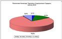 Μόλις στο 2,1% η διείσδυση του VDSL στον ελληνικό πληθυσμό - Φωτογραφία 3