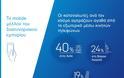 Έρευνα: Με ποιoυς τρόπους μπορούν οι Έλληνες αυξάνουν το διασυνοριακό εμπόριο το 2017