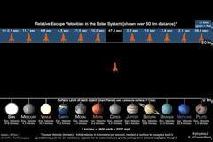 Ταχύτητες διαφυγής από πλανήτες του ηλιακού μας συστήματος