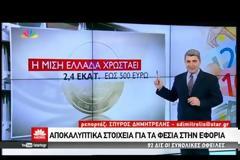 ΒΙΝΤΕΟ: Κατασχέσεις ακόμη και για χρέη 500 ευρώ!